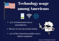 77% of Americans own a smartphone and seven-in-ten use social media