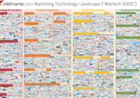 What Is A MarTech Stack And How To Build One?